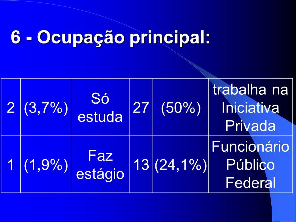6 - Ocupação principal: 2(3,7%) Só estuda 27(50%) trabalha na Iniciativa Privada 1(1,9%) Faz estágio 13(24,1%) Funcionário Público Federal