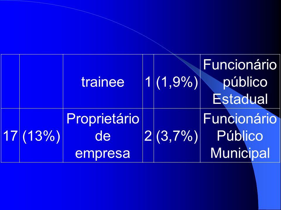 trainee1(1,9%) Funcionário público Estadual 17(13%) Proprietário de empresa 2(3,7%) Funcionário Público Municipal