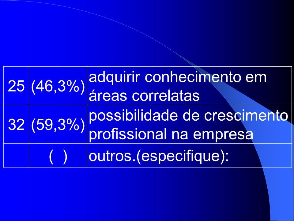 25(46,3%) adquirir conhecimento em áreas correlatas 32(59,3%) possibilidade de crescimento profissional na empresa ( )outros.(especifique):