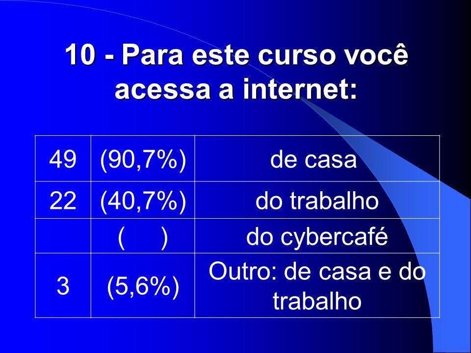 10 - Para este curso você acessa a internet: 49(90,7%)de casa 22(40,7%)do trabalho ( )do cybercafé 3(5,6%) Outro: de casa e do trabalho