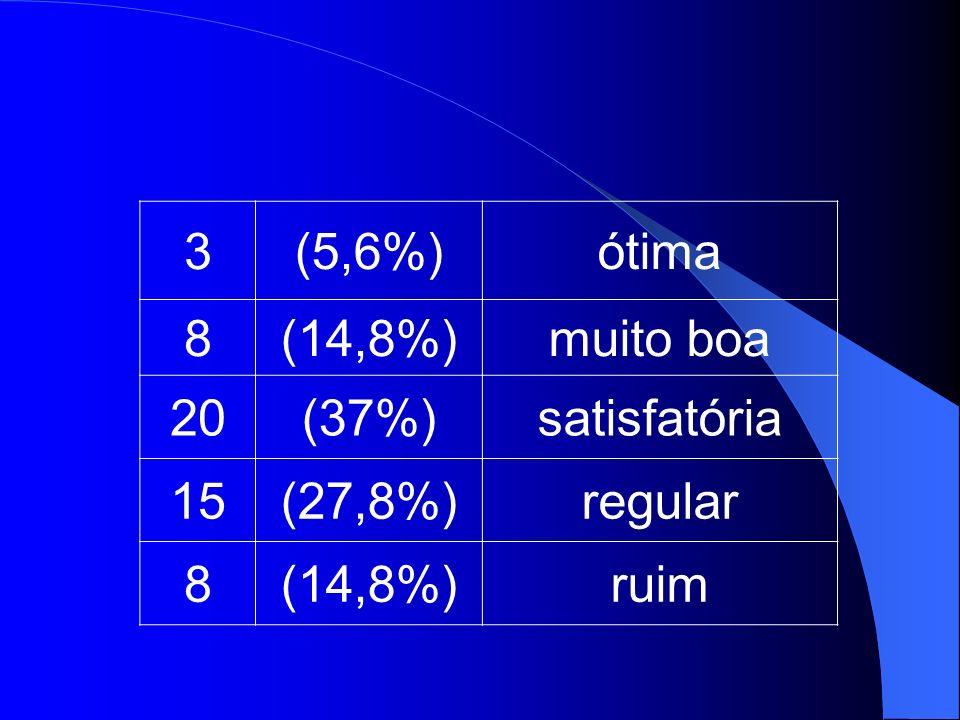 3(5,6%)ótima 8(14,8%)muito boa 20(37%)satisfatória 15(27,8%)regular 8(14,8%)ruim