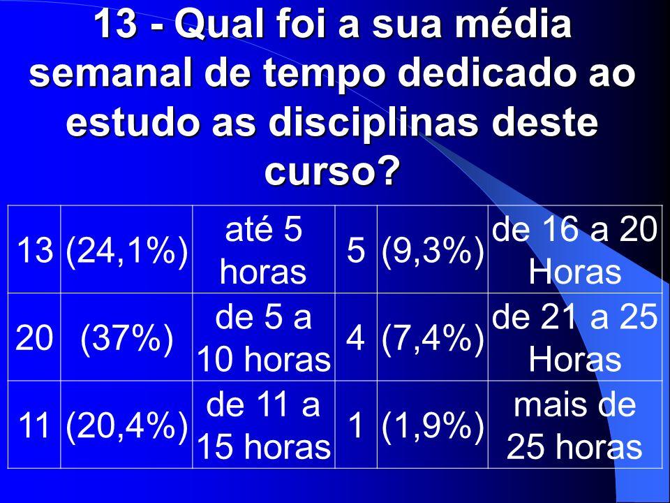 13 - Qual foi a sua média semanal de tempo dedicado ao estudo as disciplinas deste curso? 13(24,1%) até 5 horas 5(9,3%) de 16 a 20 Horas 20(37%) de 5