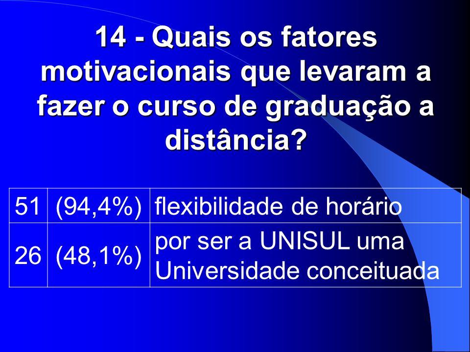 14 - Quais os fatores motivacionais que levaram a fazer o curso de graduação a distância? 51(94,4%)flexibilidade de horário 26(48,1%) por ser a UNISUL