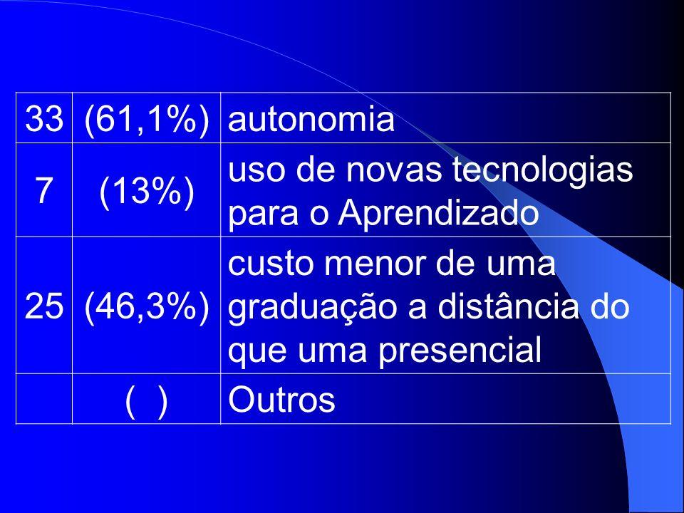 33(61,1%)autonomia 7(13%) uso de novas tecnologias para o Aprendizado 25(46,3%) custo menor de uma graduação a distância do que uma presencial ( )Outr