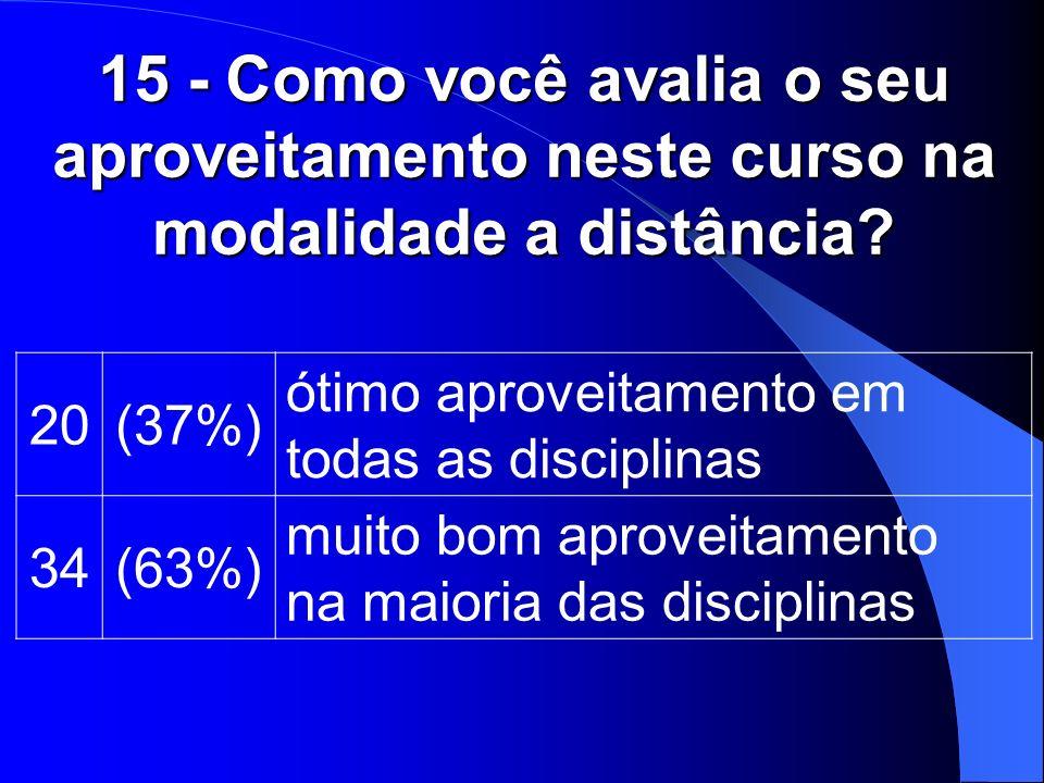 15 - Como você avalia o seu aproveitamento neste curso na modalidade a distância? 20(37%) ótimo aproveitamento em todas as disciplinas 34(63%) muito b