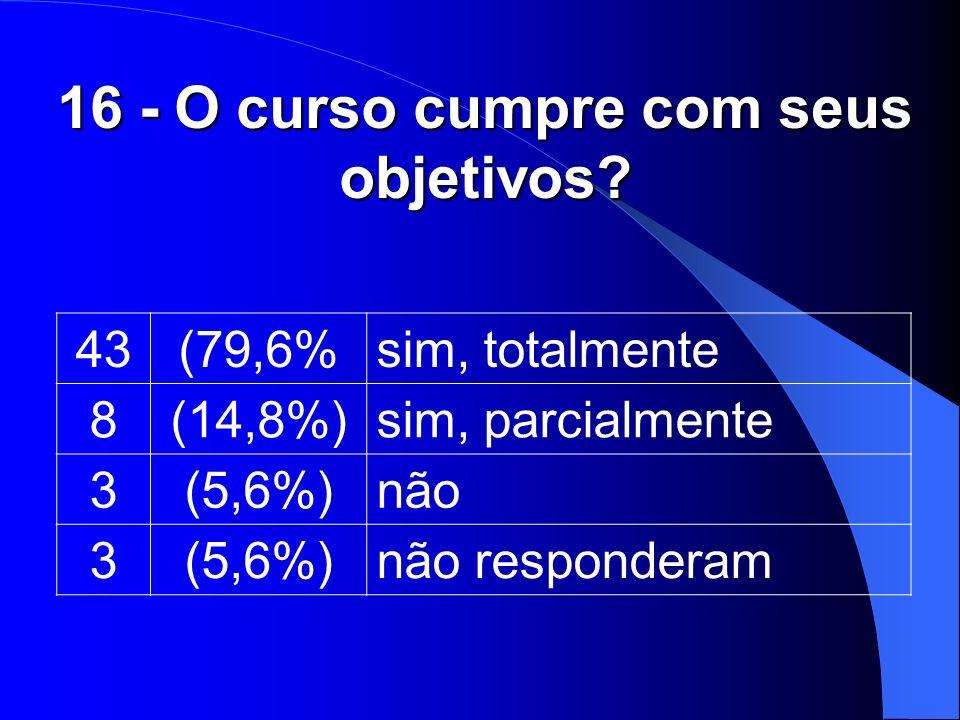 16 - O curso cumpre com seus objetivos? 43(79,6%sim, totalmente 8(14,8%)sim, parcialmente 3(5,6%)não 3(5,6%)não responderam