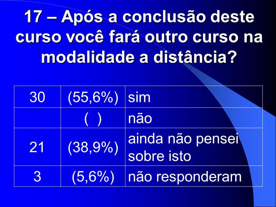 17 – Após a conclusão deste curso você fará outro curso na modalidade a distância? 30(55,6%)sim ( )não 21(38,9%) ainda não pensei sobre isto 3(5,6%)nã