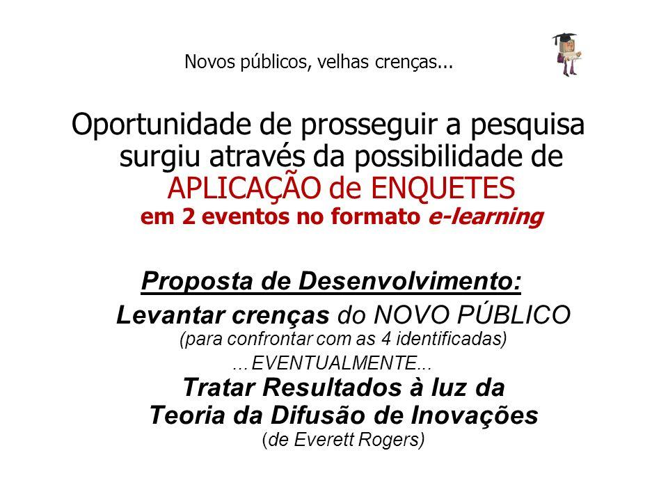 Proposta de Desenvolvimento: Levantar crenças do NOVO PÚBLICO (para confrontar com as 4 identificadas)... EVENTUALMENTE... Tratar Resultados à luz da