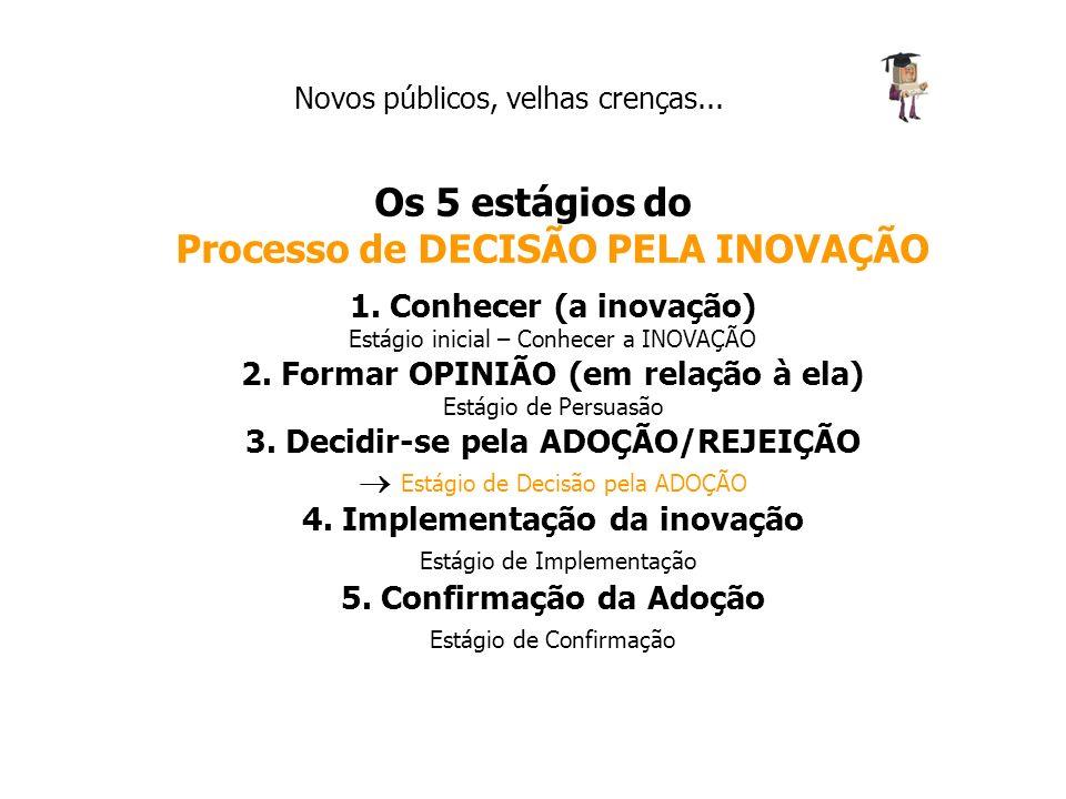 Novos públicos, velhas crenças... Os 5 estágios do Processo de DECISÃO PELA INOVAÇÃO 1. Conhecer (a inovação) Estágio inicial – Conhecer a INOVAÇÃO 2.