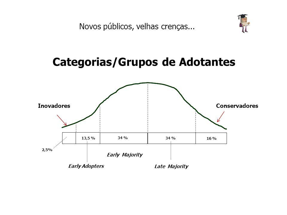 Categorias/Grupos de Adotantes Novos públicos, velhas crenças... 2,5% 13,5 % 34 % 16 % Inovadores Conservadores 2,5% 13,5 % 34 % 16 % InovadoresConser