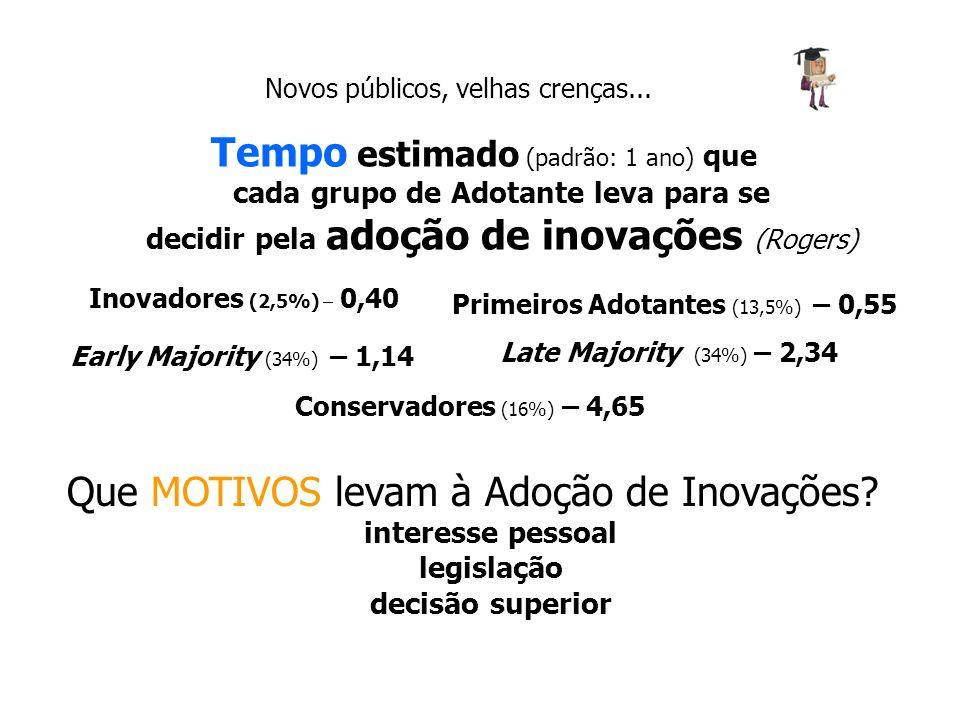Novos públicos, velhas crenças... Tempo estimado (padrão: 1 ano) que cada grupo de Adotante leva para se decidir pela adoção de inovações (Rogers) Ino
