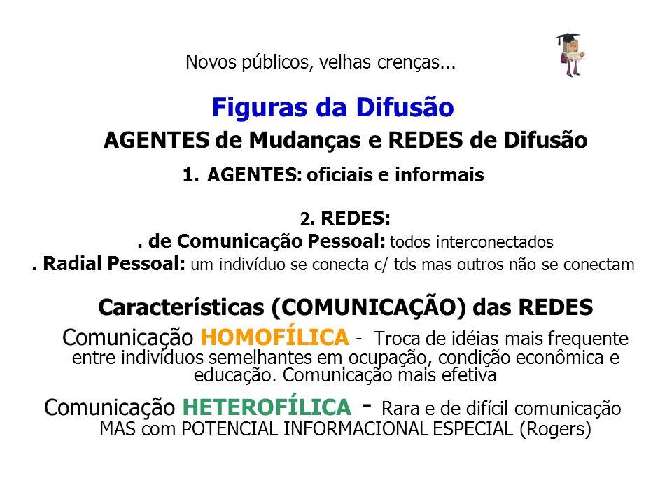 Figuras da Difusão AGENTES de Mudanças e REDES de Difusão 1.AGENTES: oficiais e informais 2. REDES:. de Comunicação Pessoal: todos interconectados. Ra