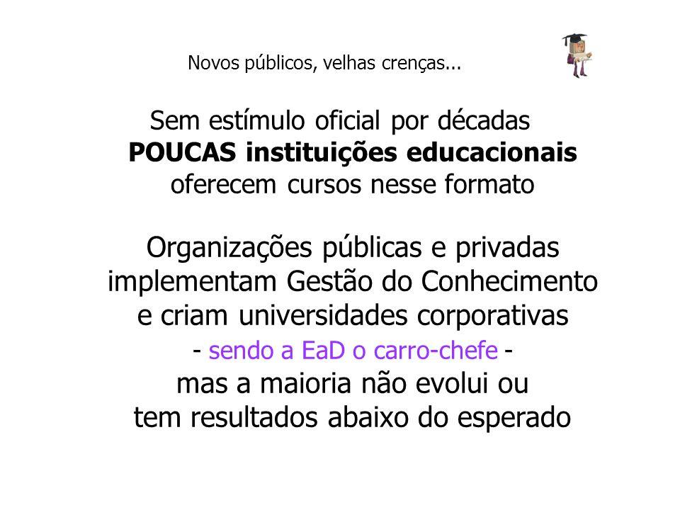 Sem estímulo oficial por décadas POUCAS instituições educacionais oferecem cursos nesse formato Organizações públicas e privadas implementam Gestão do