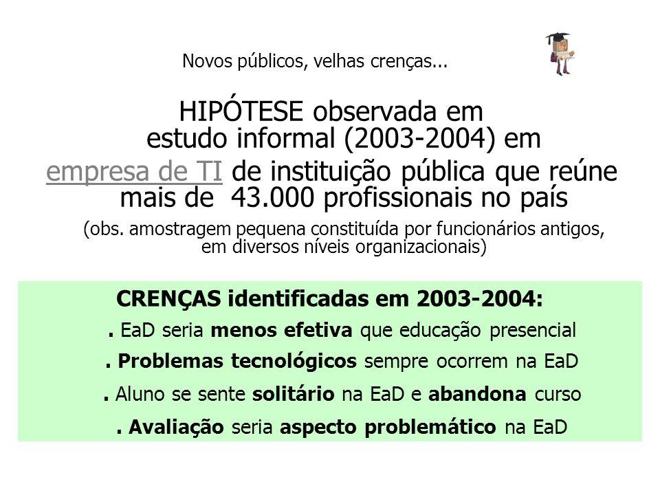 HIPÓTESE observada em estudo informal (2003-2004) em empresa de TI de instituição pública que reúne mais de 43.000 profissionais no país (obs. amostra