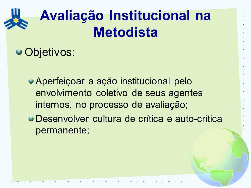 Avaliação Institucional na Metodista Objetivos: Aperfeiçoar a ação institucional pelo envolvimento coletivo de seus agentes internos, no processo de a