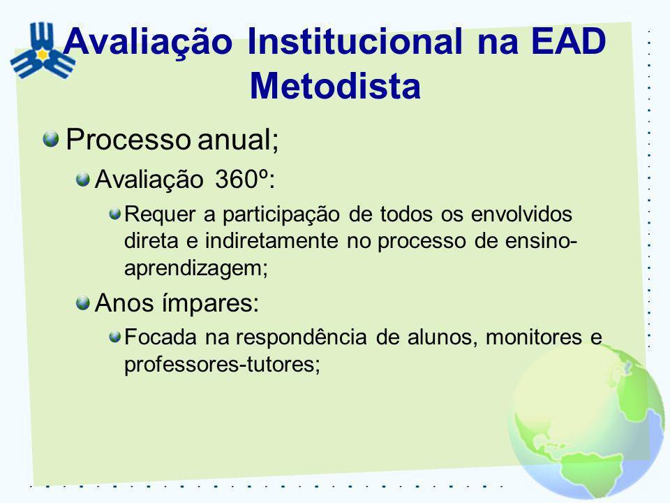 Avaliação Institucional na EAD Metodista Processo anual; Avaliação 360º: Requer a participação de todos os envolvidos direta e indiretamente no proces