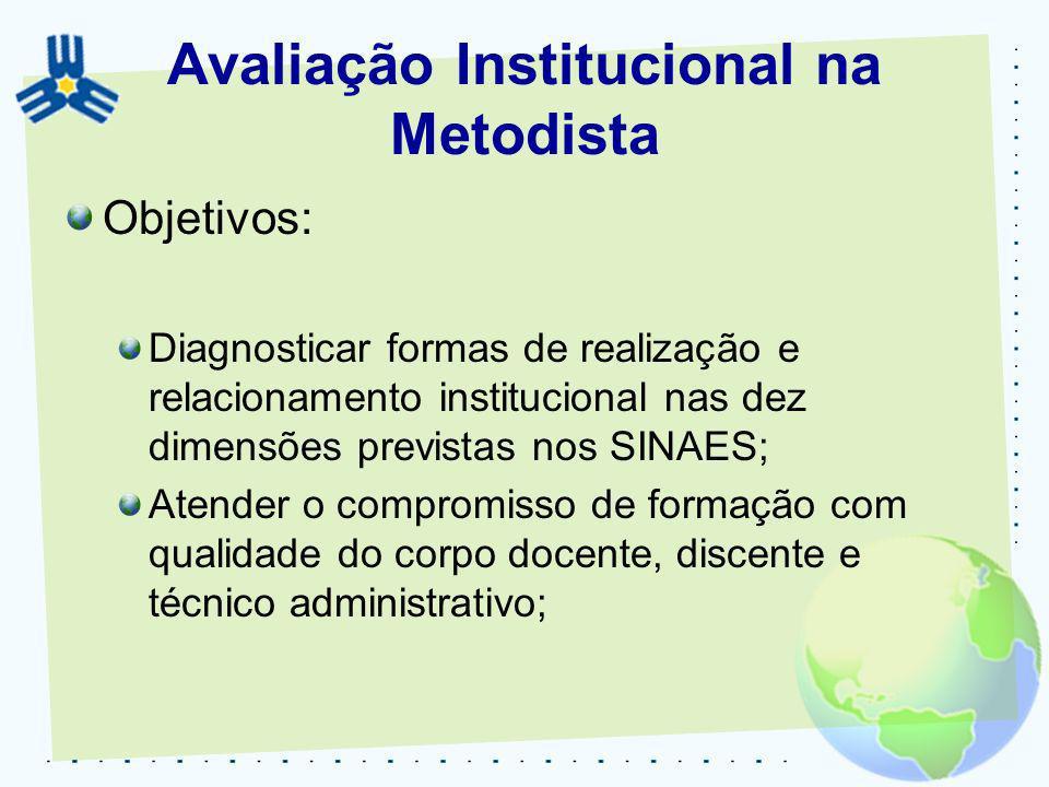 Avaliação Institucional na Metodista Objetivos: Diagnosticar formas de realização e relacionamento institucional nas dez dimensões previstas nos SINAE
