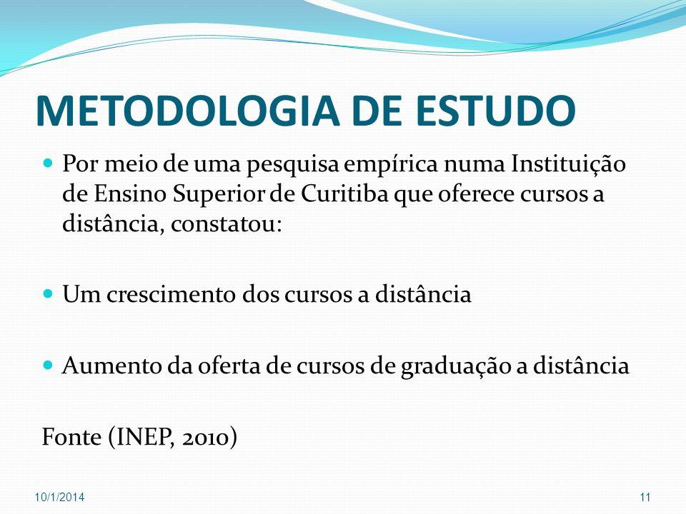 METODOLOGIA DE ESTUDO Por meio de uma pesquisa empírica numa Instituição de Ensino Superior de Curitiba que oferece cursos a distância, constatou: Um