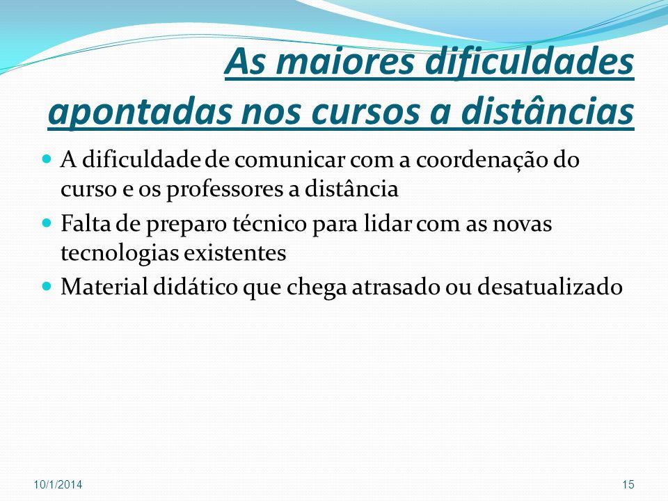 As maiores dificuldades apontadas nos cursos a distâncias A dificuldade de comunicar com a coordenação do curso e os professores a distância Falta de