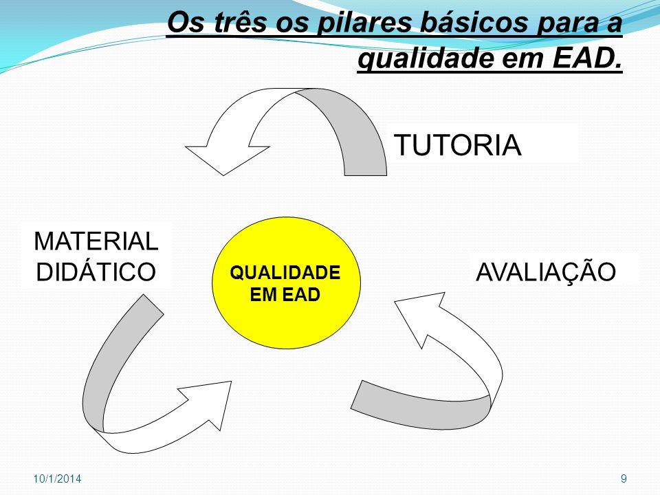 QUALIDADE EM EAD TUTORIA AVALIAÇÃO MATERIAL DIDÁTICO Os três os pilares básicos para a qualidade em EAD. 10/1/20149