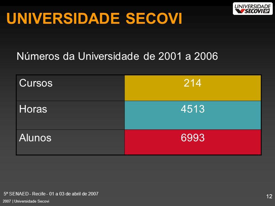 5º SENAED - Recife - 01 a 03 de abril de 2007 12 2007 | Universidade Secovi Números da Universidade de 2001 a 2006 Cursos214 Horas4513 Alunos6993 UNIVERSIDADE SECOVI