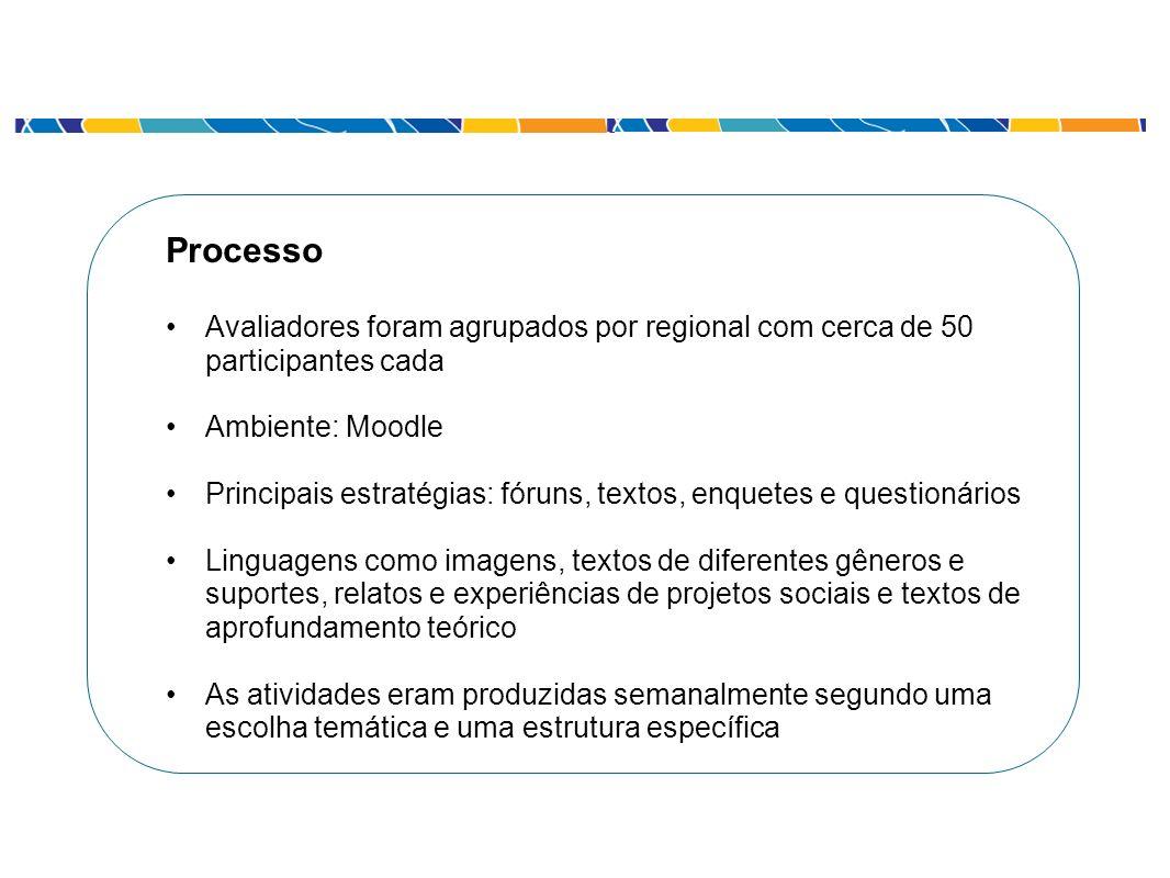 Processo Avaliadores foram agrupados por regional com cerca de 50 participantes cada Ambiente: Moodle Principais estratégias: fóruns, textos, enquetes