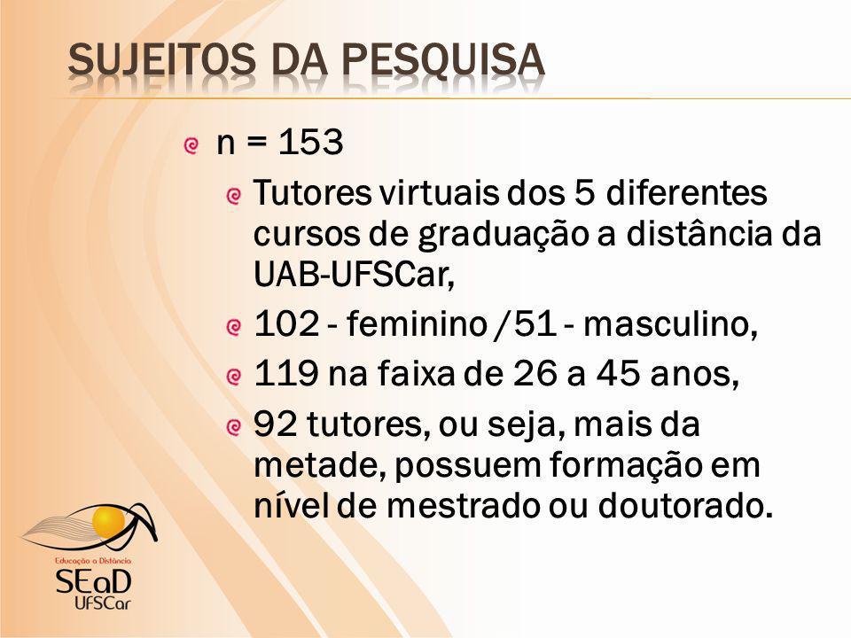 n = 153 Tutores virtuais dos 5 diferentes cursos de graduação a distância da UAB-UFSCar, 102 - feminino /51 - masculino, 119 na faixa de 26 a 45 anos, 92 tutores, ou seja, mais da metade, possuem formação em nível de mestrado ou doutorado.