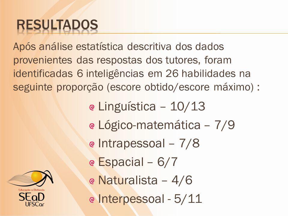 Linguística – 10/13 Lógico-matemática – 7/9 Intrapessoal – 7/8 Espacial – 6/7 Naturalista – 4/6 Interpessoal - 5/11 Após análise estatística descritiva dos dados provenientes das respostas dos tutores, foram identificadas 6 inteligências em 26 habilidades na seguinte proporção (escore obtido/escore máximo) :