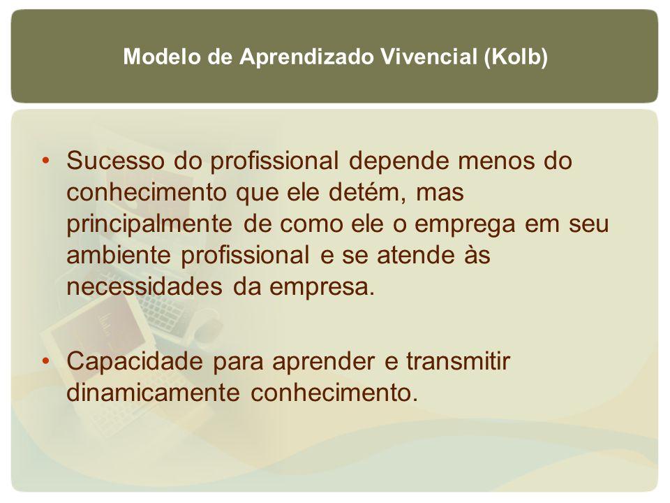 Modelo de Aprendizado Vivencial (Kolb) Sucesso do profissional depende menos do conhecimento que ele detém, mas principalmente de como ele o emprega e