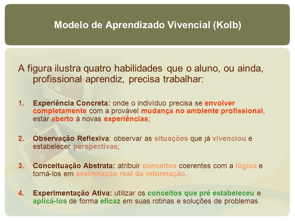Modelo de Aprendizado Vivencial (Kolb) A figura ilustra quatro habilidades que o aluno, ou ainda, profissional aprendiz, precisa trabalhar: 1.Experiên