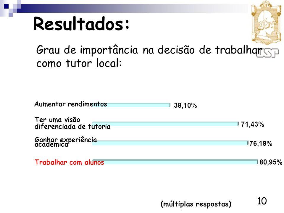 10 Resultados: (múltiplas respostas) 80,95% 76,19% 71,43% 38,10% Trabalhar com alunos Ganhar experiência acadêmica Ter uma visão diferenciada de tutor