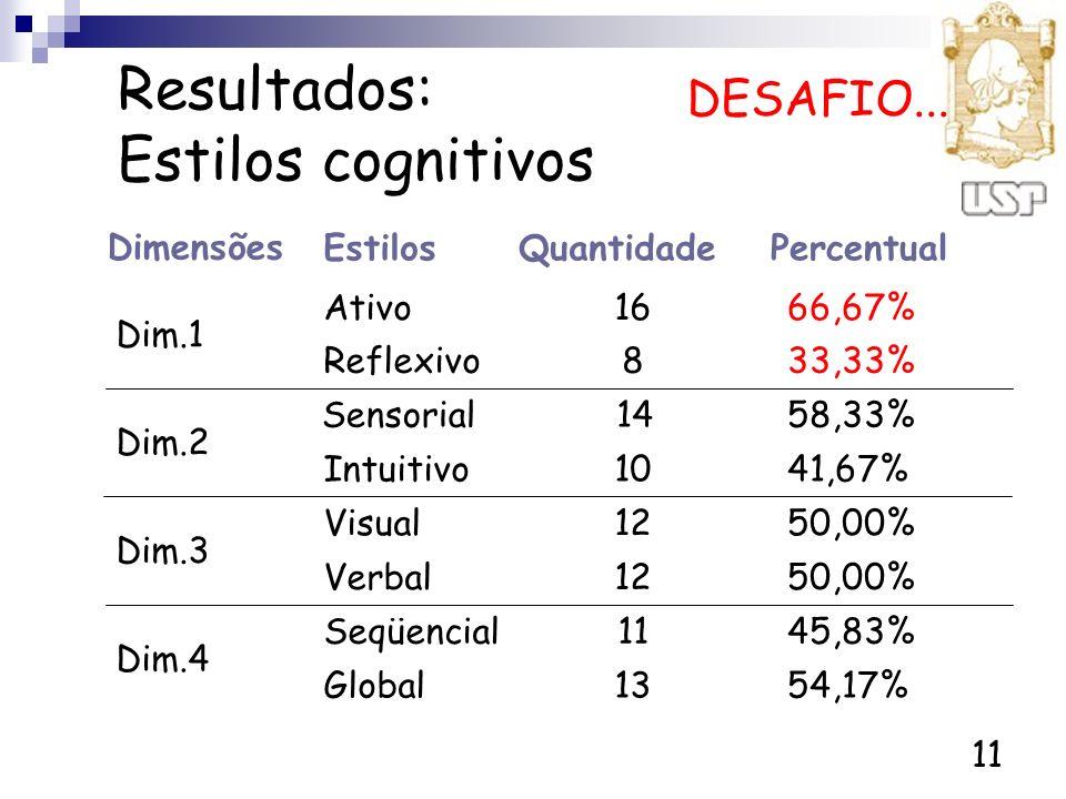 11 Resultados: Estilos cognitivos 54,17%13Global 45,83%11Seqüencial Dim.4 50,00%12Verbal 50,00%12Visual Dim.3 41,67%10Intuitivo 58,33%14Sensorial Dim.