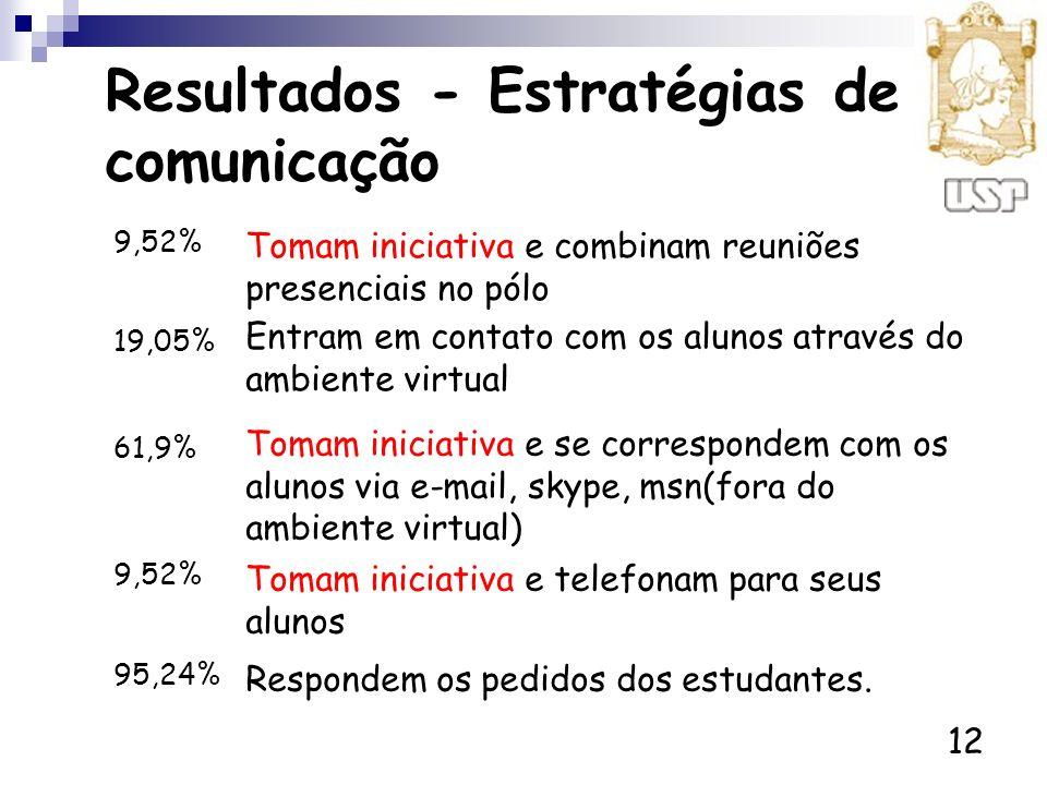 12 Resultados - Estratégias de comunicação Tomam iniciativa e combinam reuniões presenciais no pólo 9,52% Tomam iniciativa e se correspondem com os al