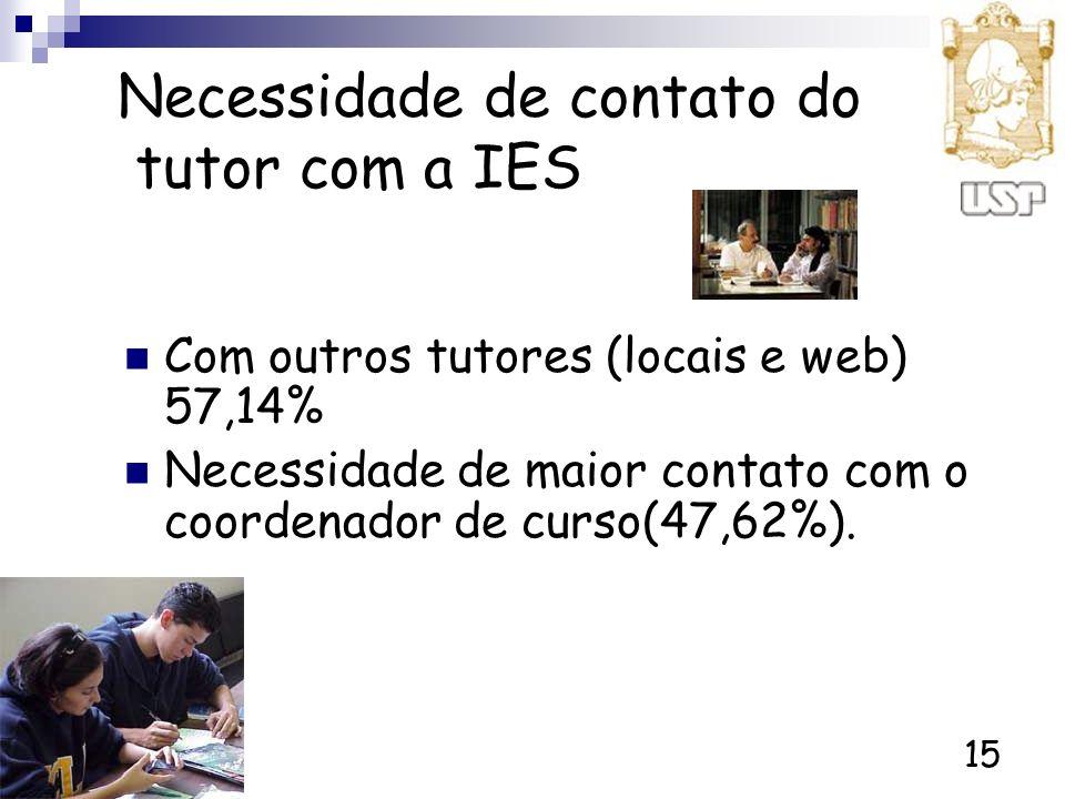 15 Necessidade de contato do tutor com a IES Com outros tutores (locais e web) 57,14% Necessidade de maior contato com o coordenador de curso(47,62%).