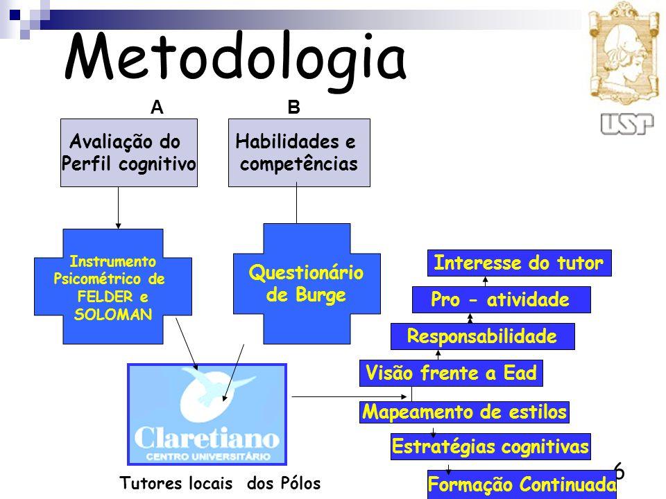 6 Metodologia Habilidades e competências Avaliação do Perfil cognitivo Estratégias cognitivas Responsabilidade Pro - atividade Visão frente a Ead Mape
