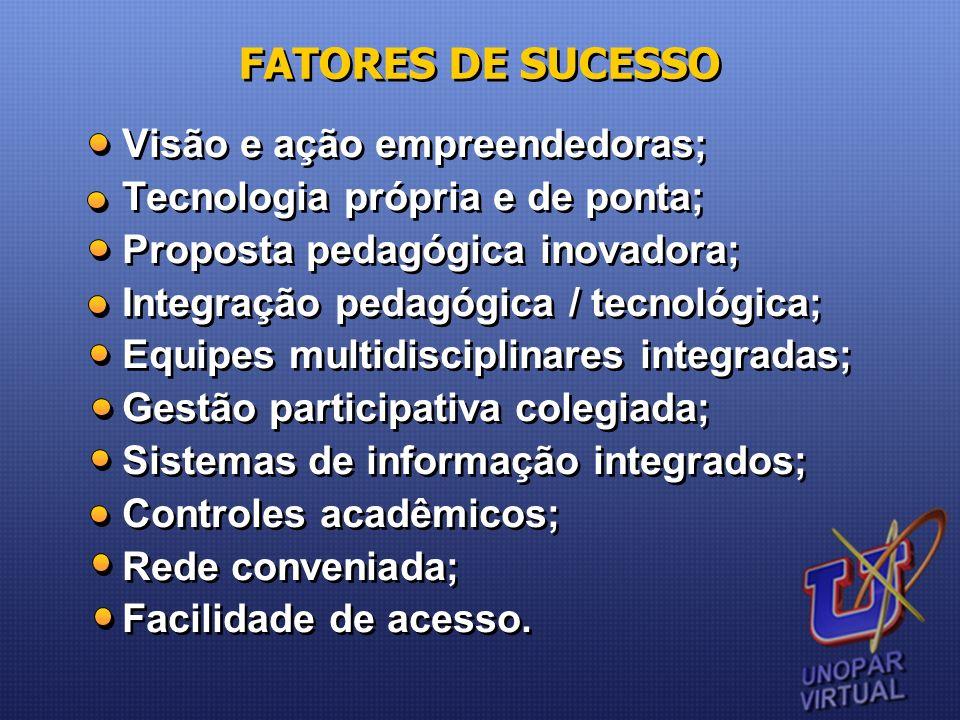 FATORES DE SUCESSO Visão e ação empreendedoras; Tecnologia própria e de ponta; Proposta pedagógica inovadora; Integração pedagógica / tecnológica; Equ