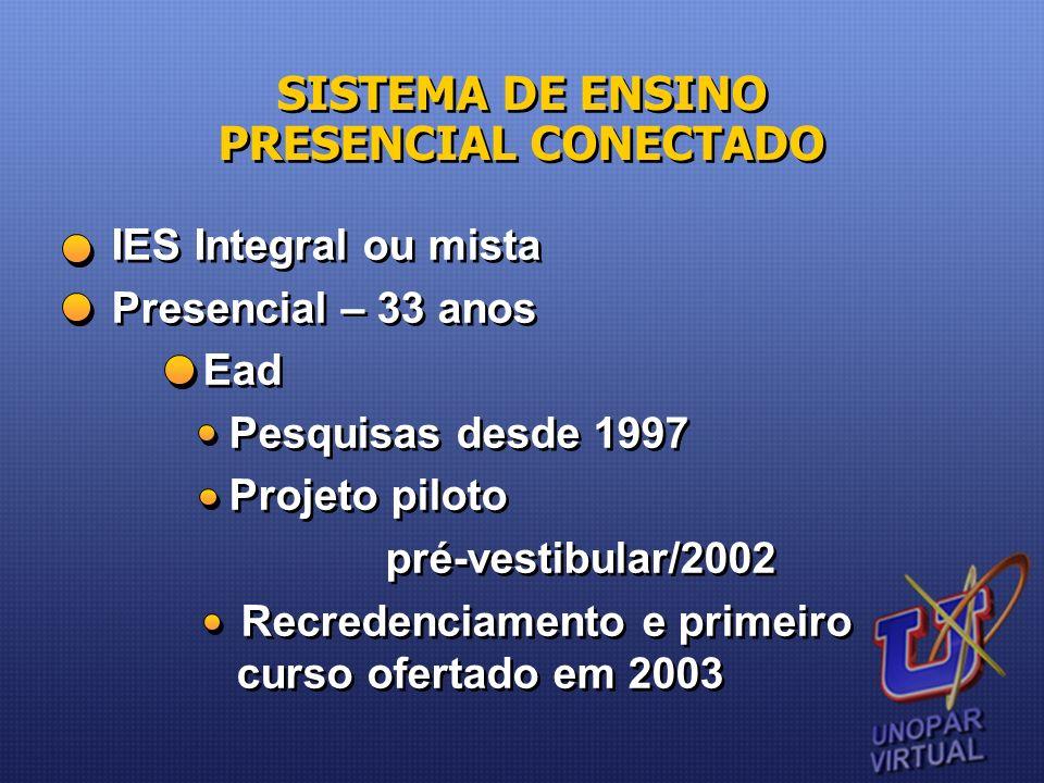 IES Integral ou mista Presencial – 33 anos Ead Pesquisas desde 1997 Projeto piloto pré-vestibular/2002 Recredenciamento e primeiro curso ofertado em 2