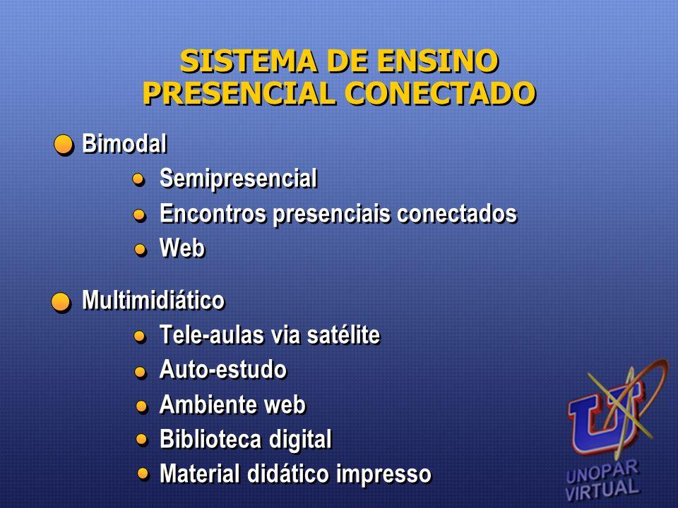 Bimodal Semipresencial Encontros presenciais conectados Web Multimidiático Tele-aulas via satélite Auto-estudo Ambiente web Biblioteca digital Materia