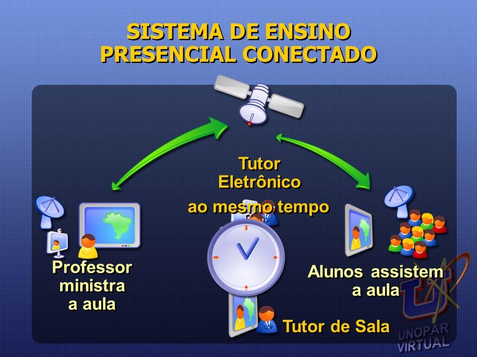 Professor ministra a aula Professor ministra a aula Alunos assistem a aula Alunos assistem a aula Tutor de Sala Tutor Eletrônico ao mesmo tempo SISTEM