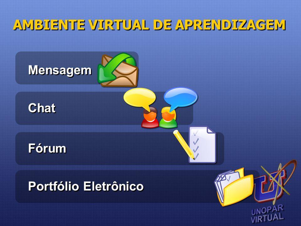 AMBIENTE VIRTUAL DE APRENDIZAGEM Mensagem Chat Fórum Portfólio Eletrônico