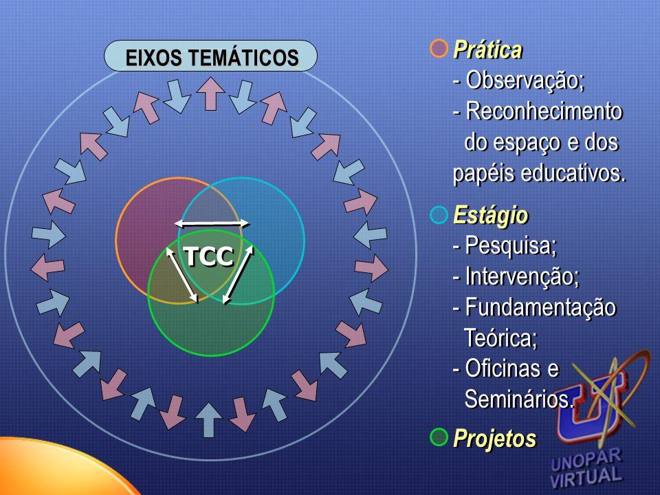 TCC Estágio - Pesquisa; - Intervenção; - Fundamentação Teórica; - Oficinas e Seminários. Estágio - Pesquisa; - Intervenção; - Fundamentação Teórica; -