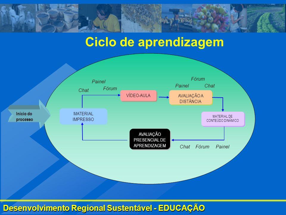 Desenvolvimento Regional Sustentável - EDUCAÇÃO Ciclo de aprendizagem Início do processo MATERIAL IMPRESSO VÍDEO-AULA AVALIAÇÃO A DISTÂNCIA MATERIAL D