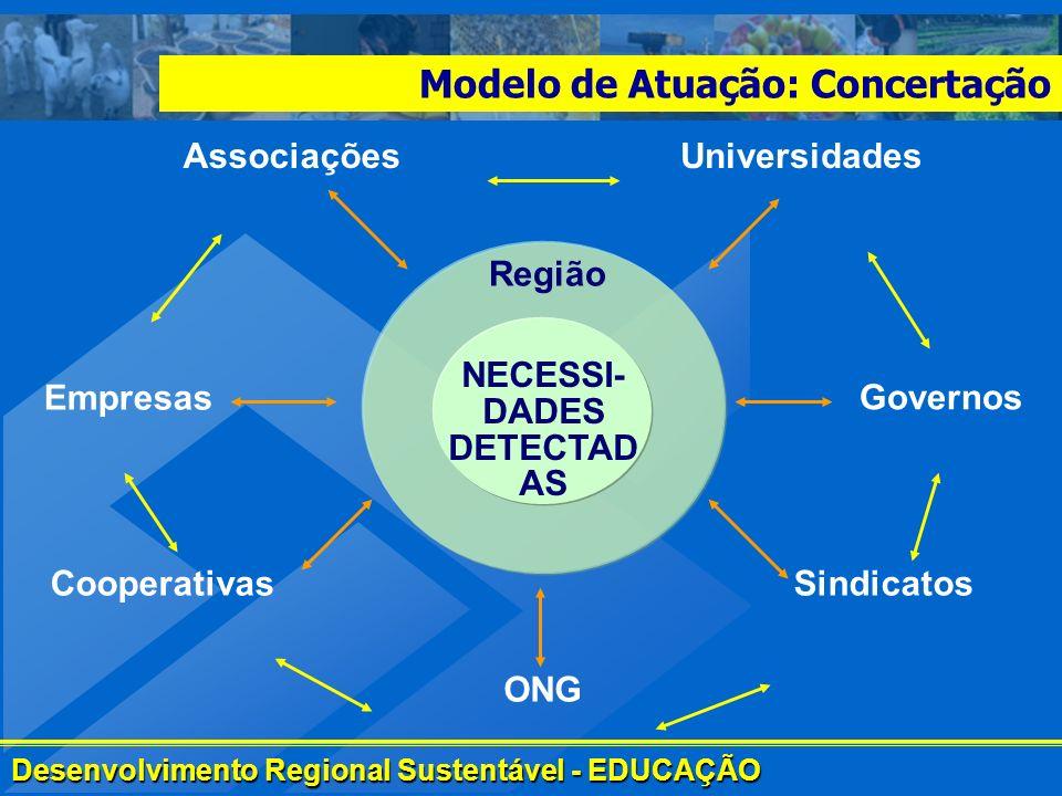 Desenvolvimento Regional Sustentável - EDUCAÇÃO Modelo de Atuação: Concertação Empresas Cooperativas ONG Sindicatos AssociaçõesUniversidades Governos
