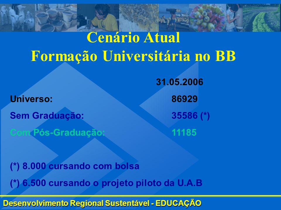 Desenvolvimento Regional Sustentável - EDUCAÇÃO 31.05.2006 Universo: 86929 Sem Graduação: 35586 (*) Com Pós-Graduação: 11185 (*) 8.000 cursando com bo