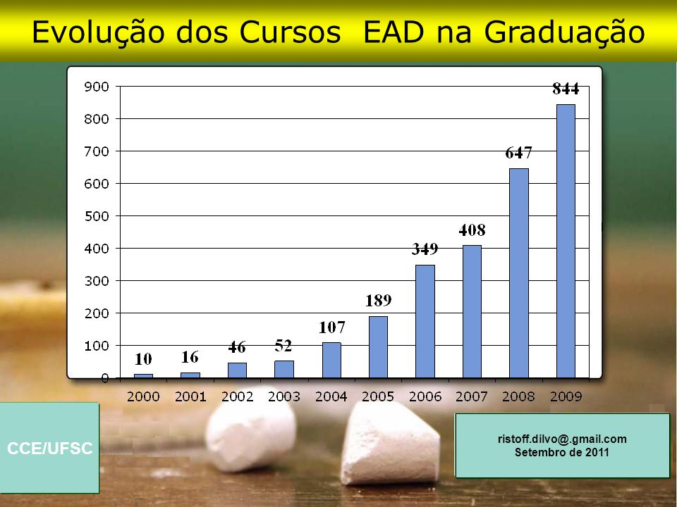 CCE/UFSC ristoff.dilvo@.gmail.com Setembro de 2011 Evolução dos Cursos EAD na Graduação