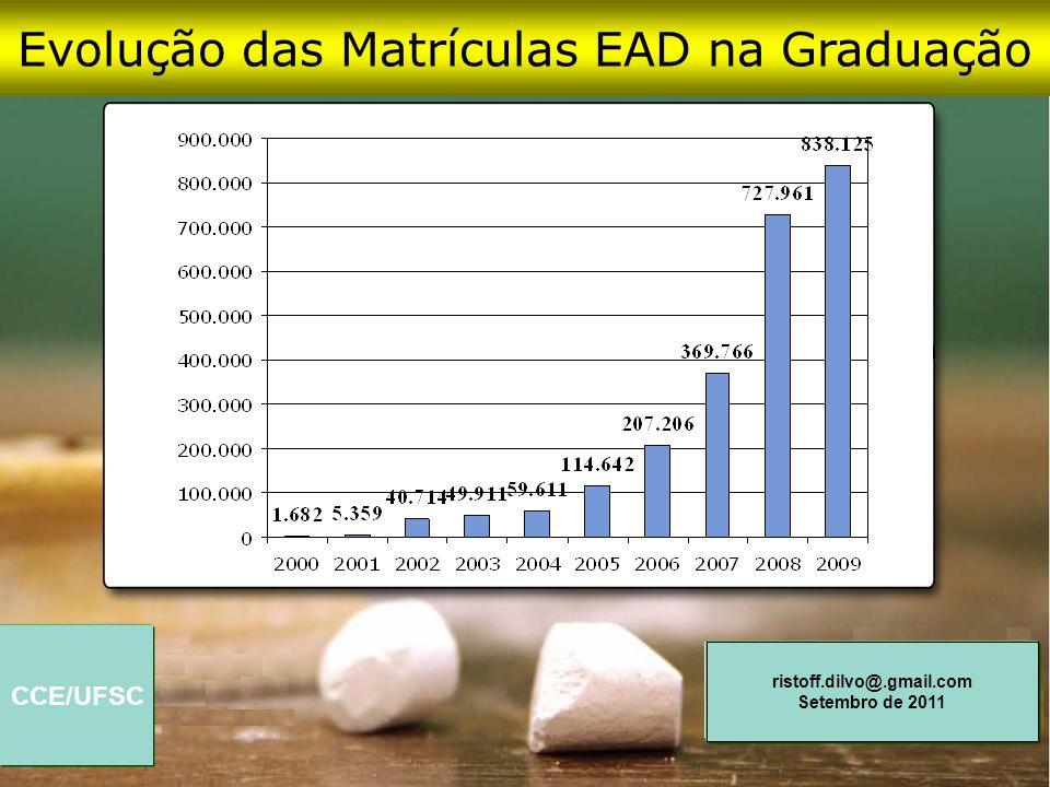 CCE/UFSC ristoff.dilvo@.gmail.com Setembro de 2011 Evolução das Matrículas EAD na Graduação