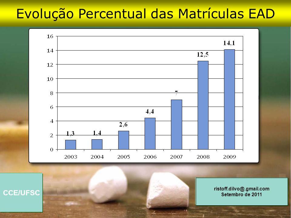CCE/UFSC ristoff.dilvo@.gmail.com Setembro de 2011 Evolução Percentual das Matrículas EAD