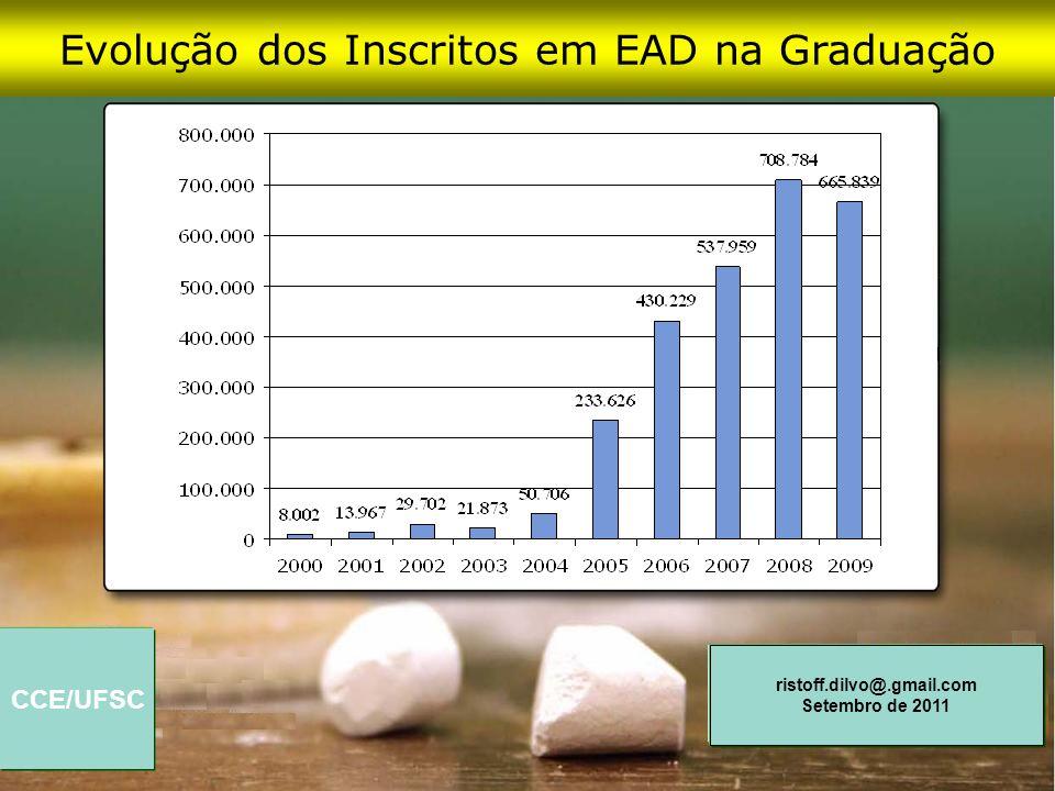 CCE/UFSC ristoff.dilvo@.gmail.com Setembro de 2011 Evolução dos Inscritos em EAD na Graduação