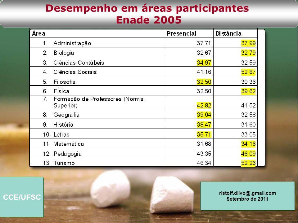 CCE/UFSC ristoff.dilvo@.gmail.com Setembro de 2011 Desempenho em áreas participantes Enade 2005