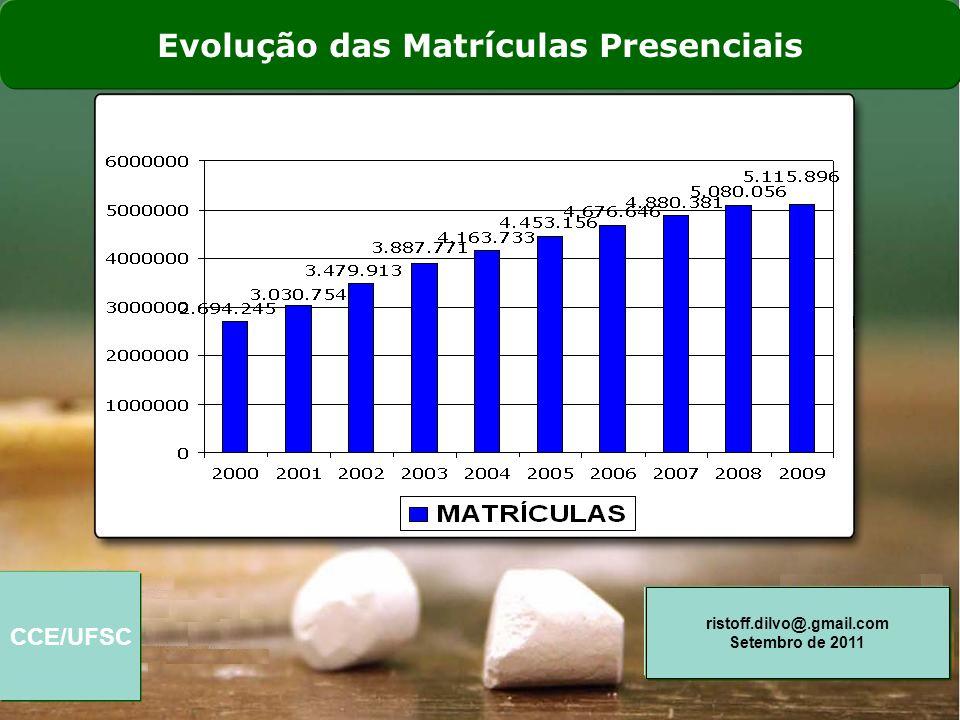 CCE/UFSC ristoff.dilvo@.gmail.com Setembro de 2011 Evolução das Matrículas Presenciais